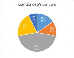 QSO's per band