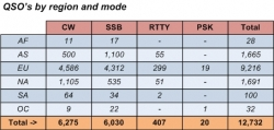 QSO's by region and mode