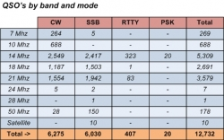 Qso's by band and mode